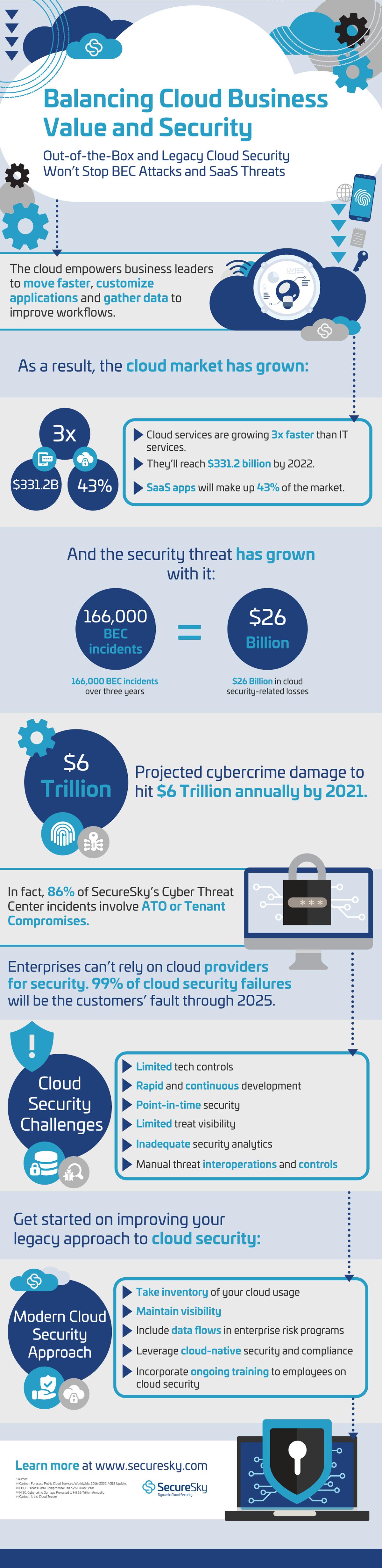 SecureSky_Cloud-Business-ebook_infographic_website
