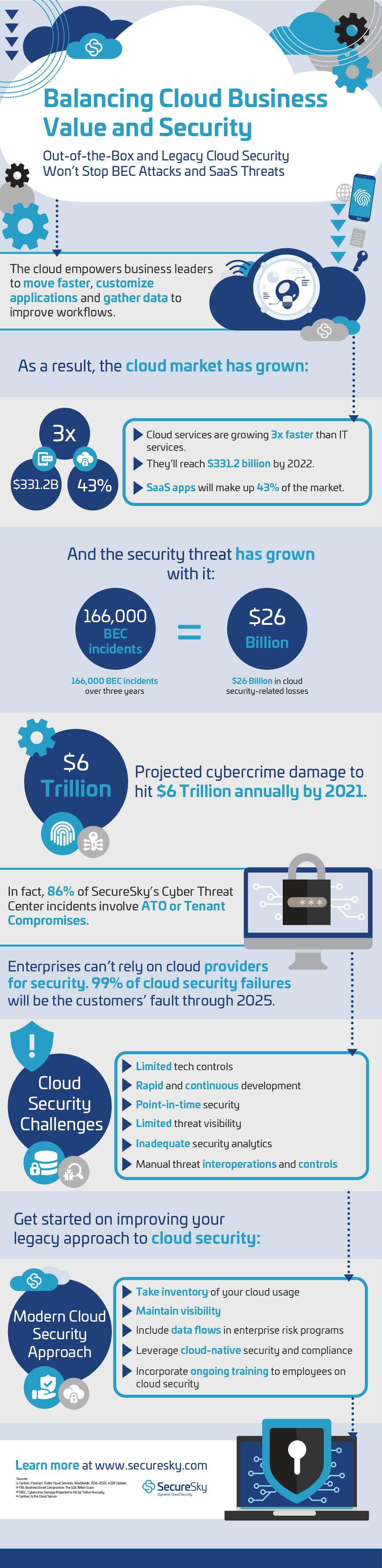 SecureSky_CloudSecurity_Final-022720